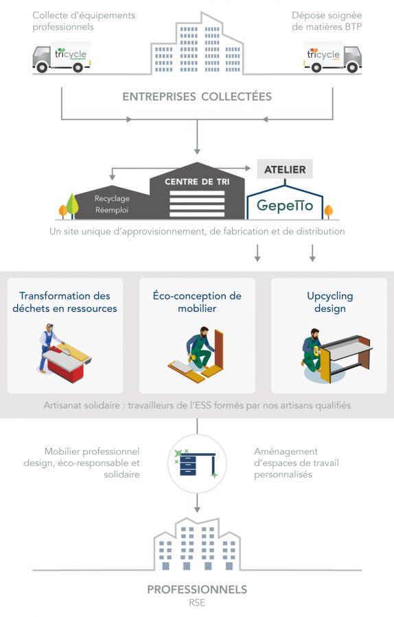 gepetto-mobilier-de-bureau-design-responsable-economie-circulaire-solidaire